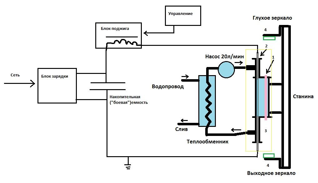 Итак, вот блок-схема твердотельного лазера.  Станина - элемент, на котором крепятся юстировочные стойки 4 с зеркалами...