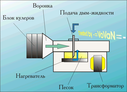 Как сделать жидкость для дым машины своими руками 31